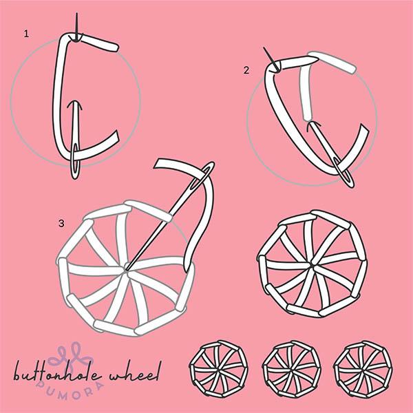 buttonhole wheel tutorial